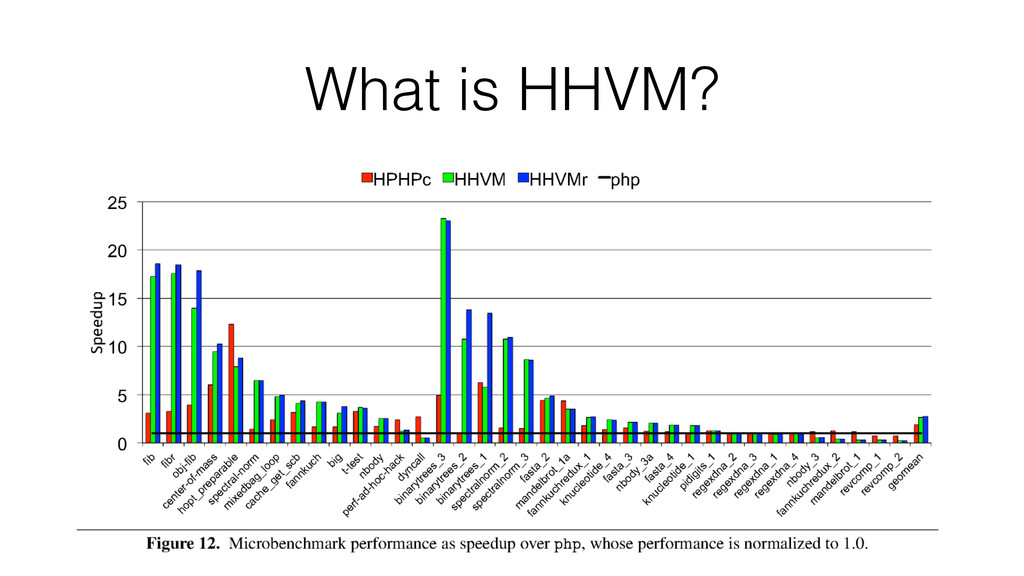 What is HHVM?