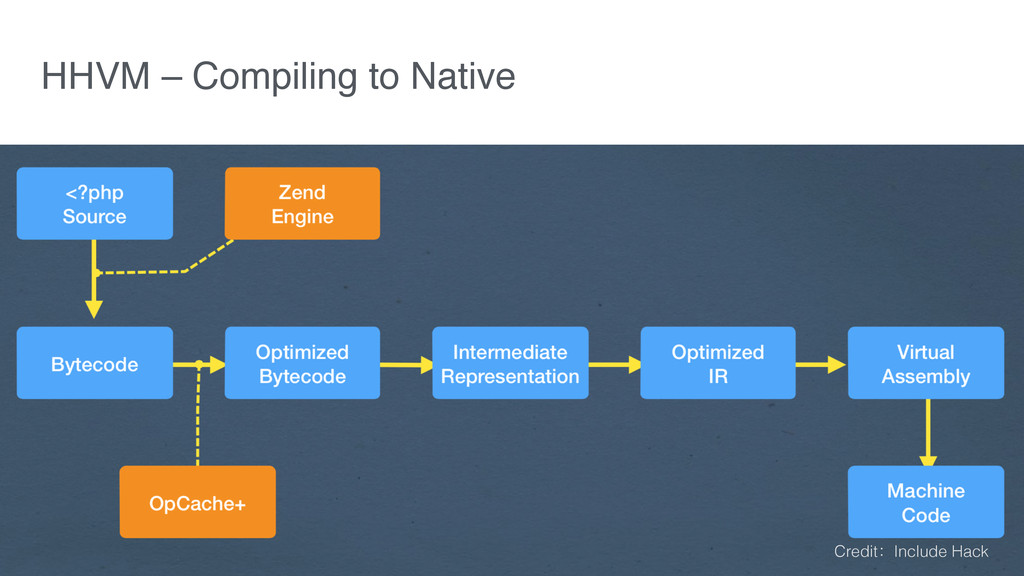 HHVM – Compiling to Native Credit:Include Hack