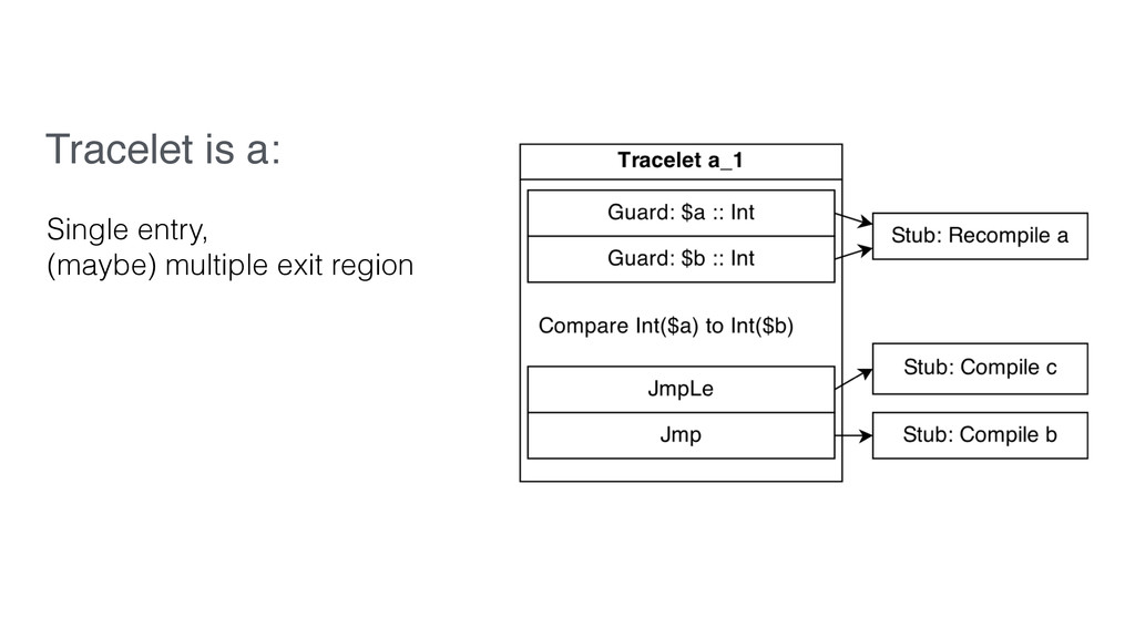 Tracelet is a: Single entry, (maybe) multiple e...