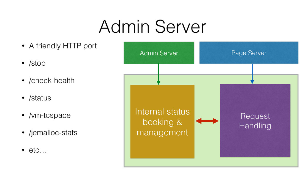 Admin Server • A friendly HTTP port • /stop • /...