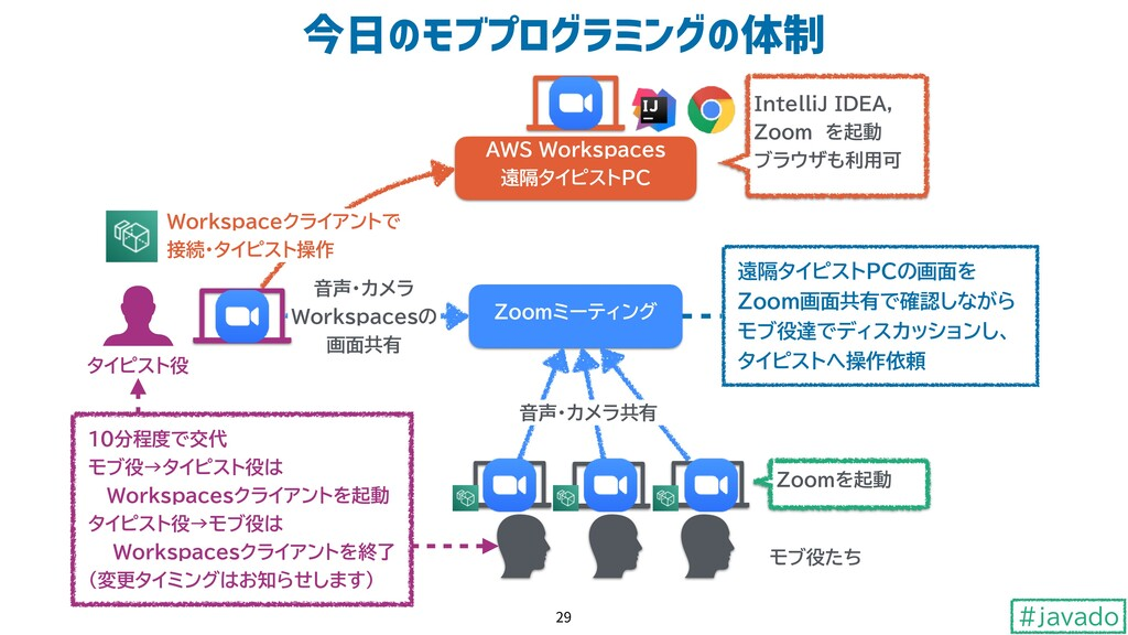 #javado lÙ)345671807)9Ú 29 Zoomミーティング AWS Works...
