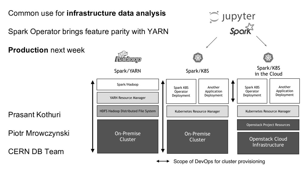 Common use for infrastructure data analysis Spa...