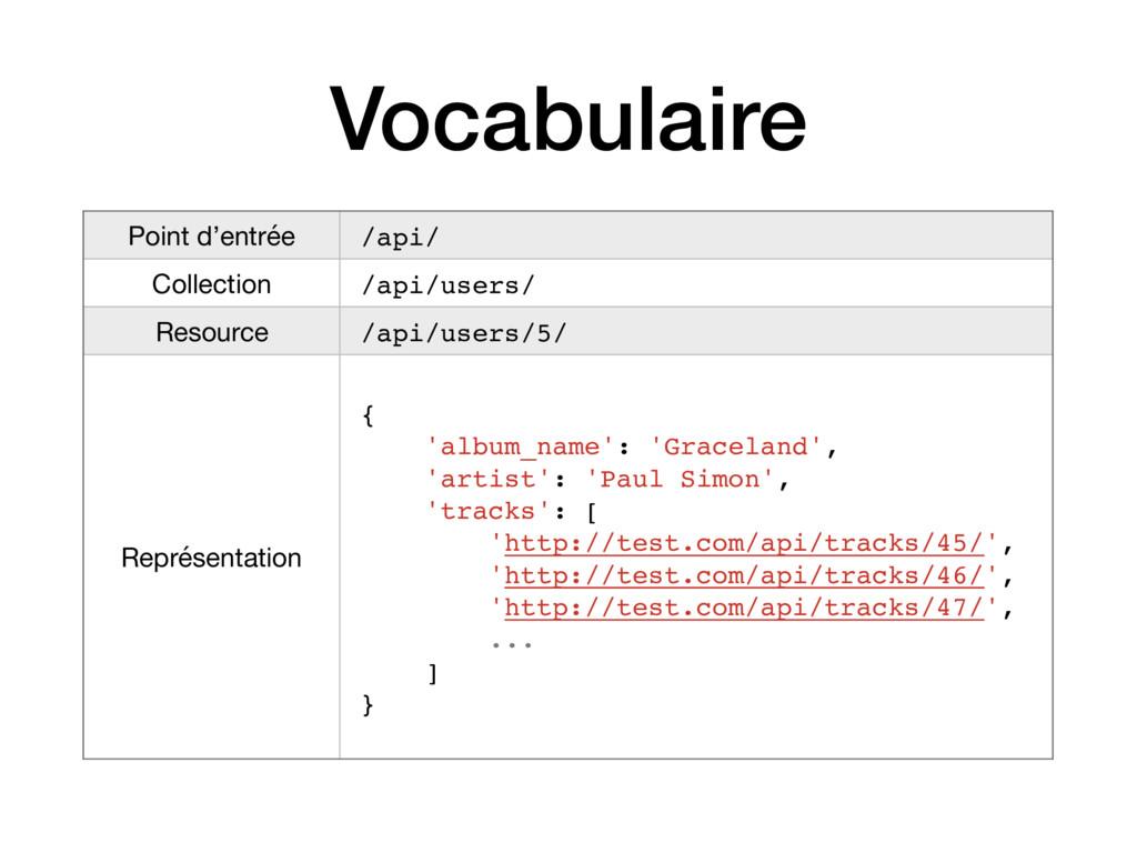 Vocabulaire Point d'entrée /api/ Collection /ap...