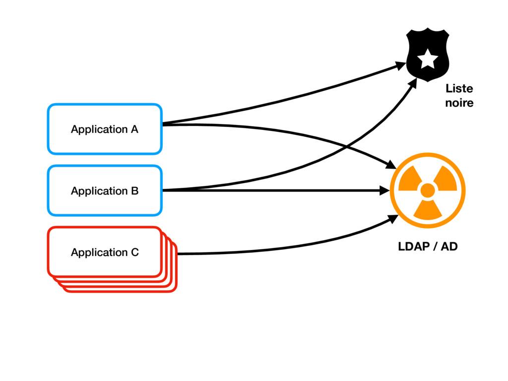 Application A Application B LDAP / AD Applicati...