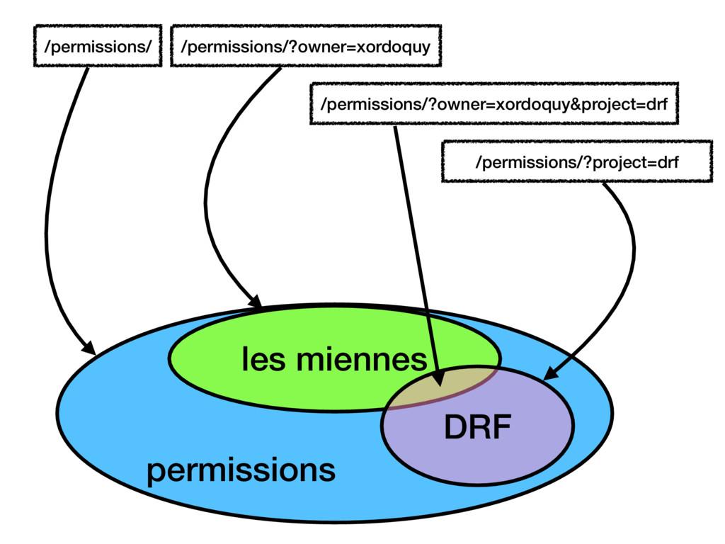 /permissions/ les miennes /permissions/?owner=x...