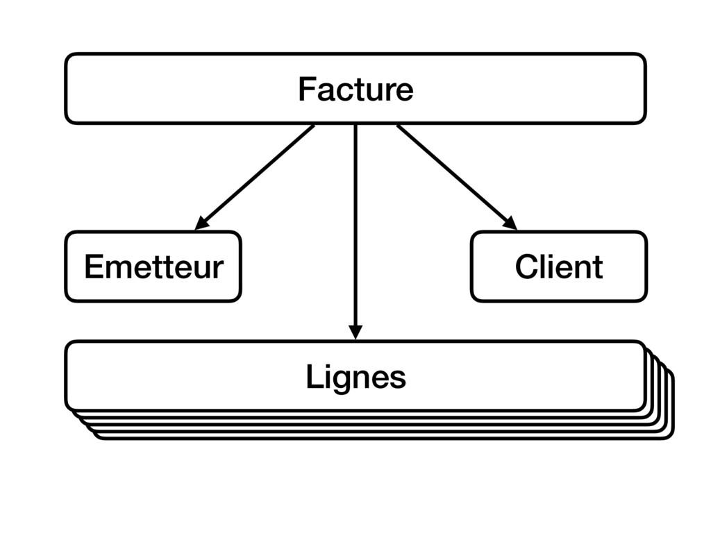 Ligne Facture Emetteur Client Ligne Ligne Ligne...