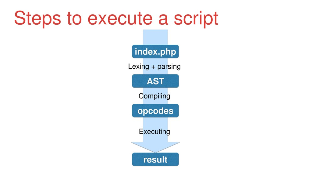 Steps to execute a script index.php Lexing + pa...
