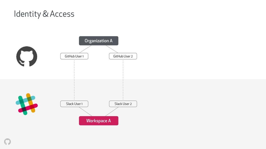 Organization A GitHub User 1 GitHub User 2 Work...