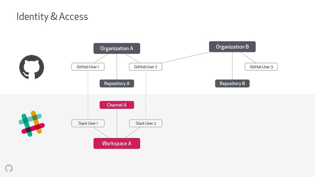 Organization A Organization B GitHub User 1 Git...