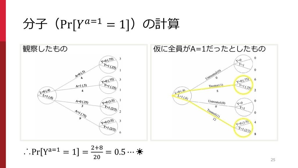 仮に全員がA=1だったとしたもの 分子(Pr[=1 = 1])の計算 観察したもの 25 ∴P...