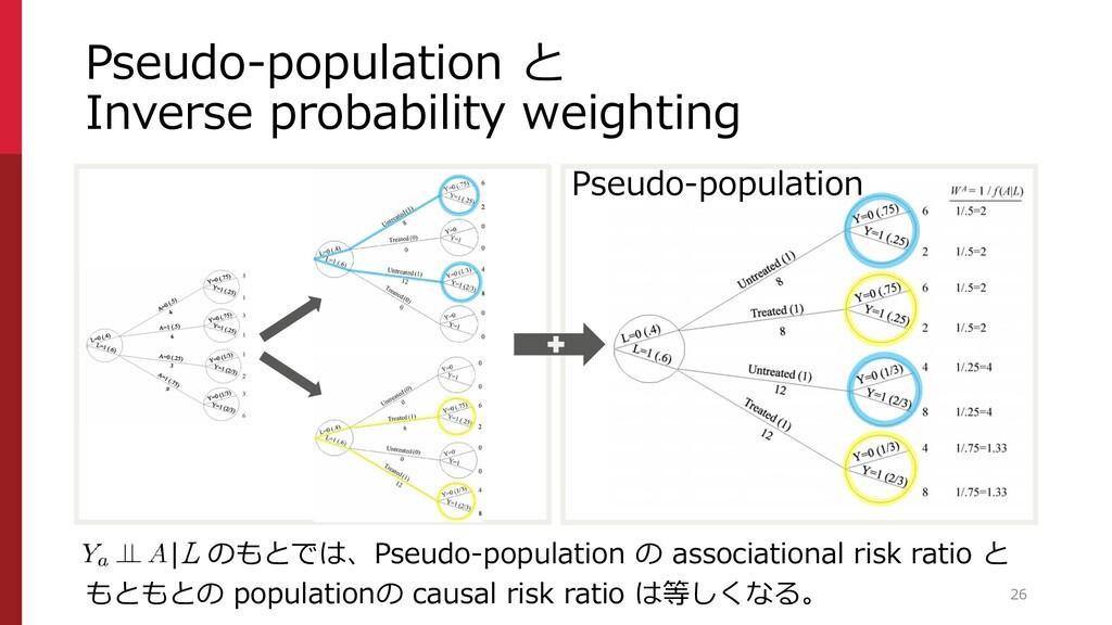 Pseudo-population Pseudo-population と Inverse p...
