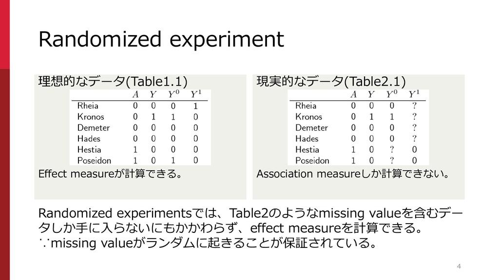 Randomized experiment 理想的なデータ(Table1.1) Effect ...