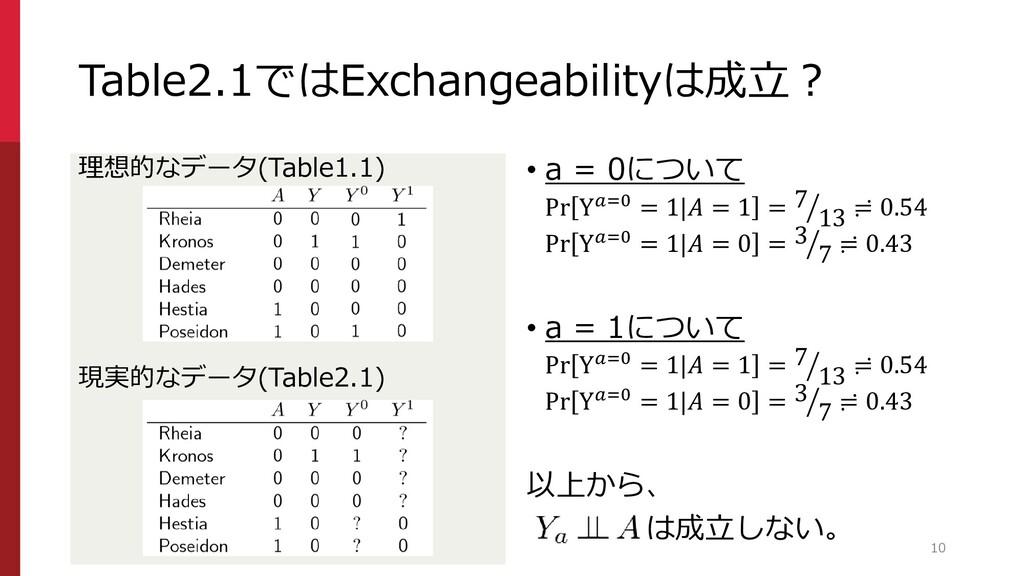 Table2.1ではExchangeabilityは成立? 理想的なデータ(Table1.1)...
