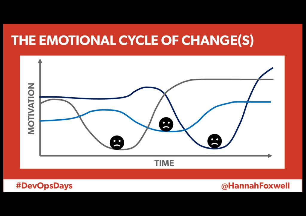 #DevOpsDays @HannahFoxwell TIME MOTIVATION THE ...