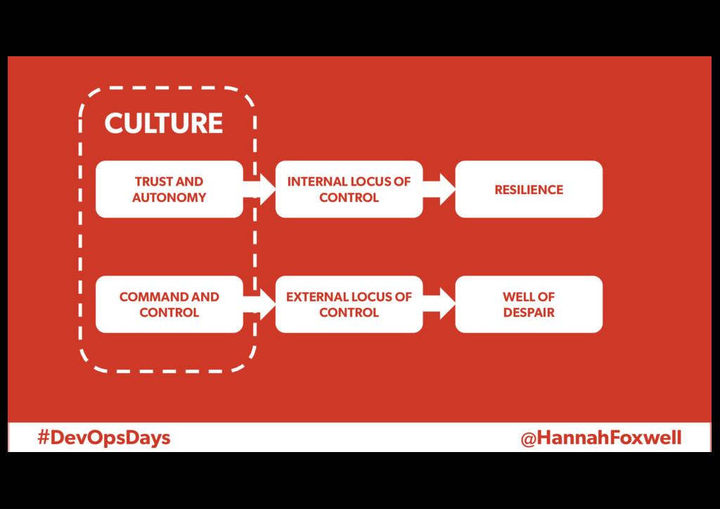 #DevOpsDays @HannahFoxwell TRUST AND AUTONOMY I...