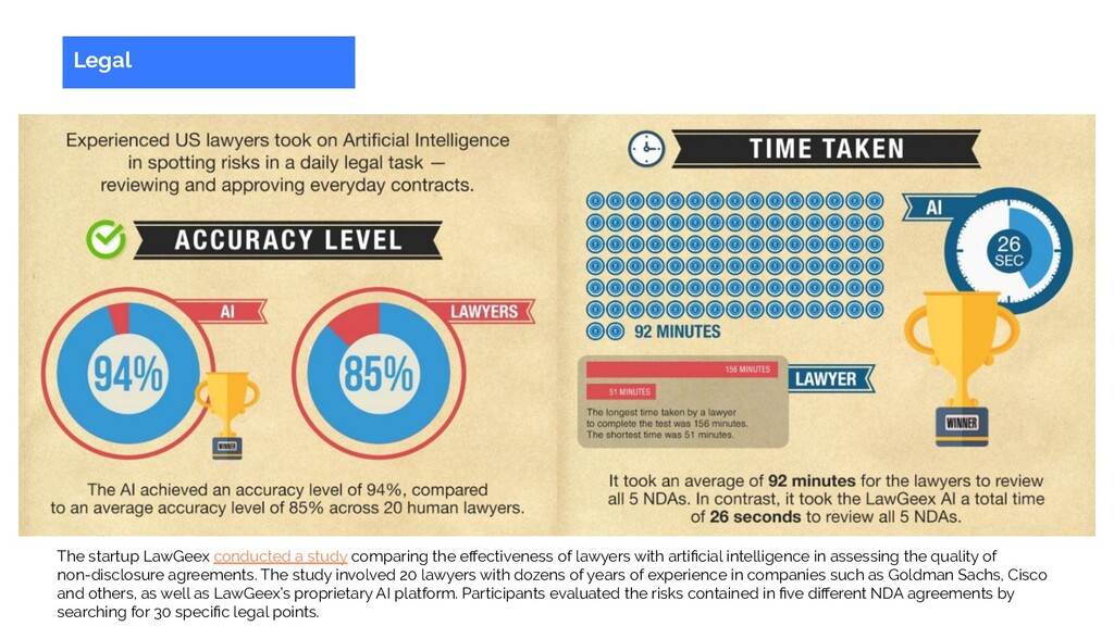 The startup LawGeex conducted a study comparing...