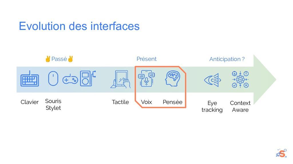 Evolution des interfaces Clavier Souris Stylet ...