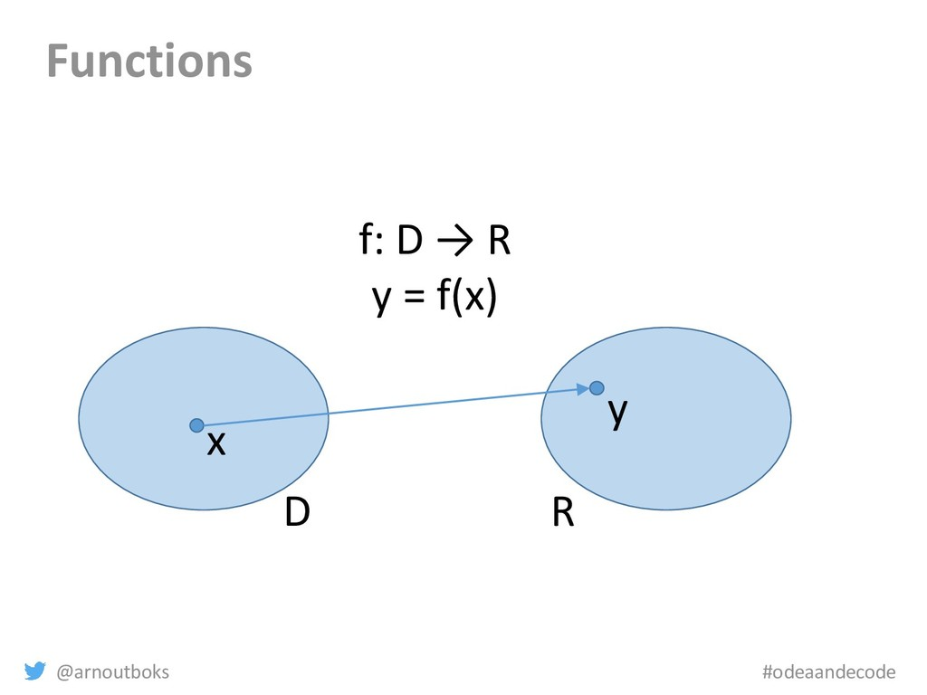 @arnoutboks #odeaandecode Functions D R x y f: ...