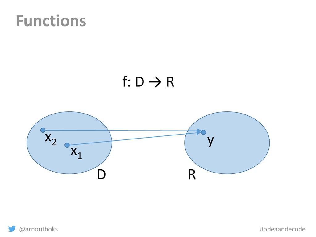 @arnoutboks #odeaandecode Functions D R x1 y f:...