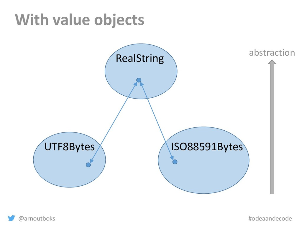 @arnoutboks #odeaandecode With value objects ab...