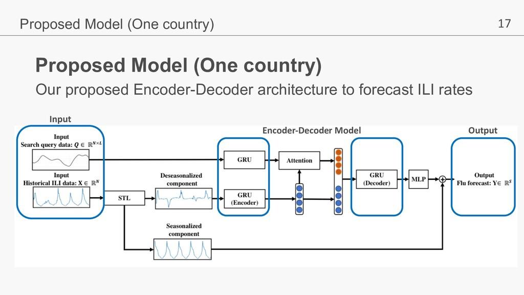 17 Output Encoder-Decoder Model Input Our propo...