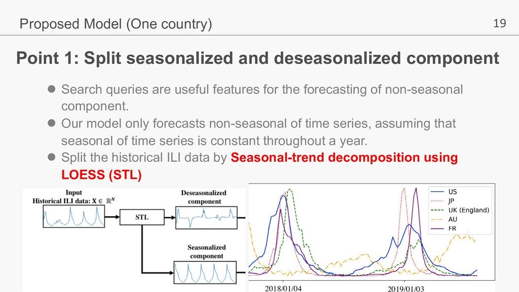 19 Point 1: Split seasonalized and deseasonaliz...