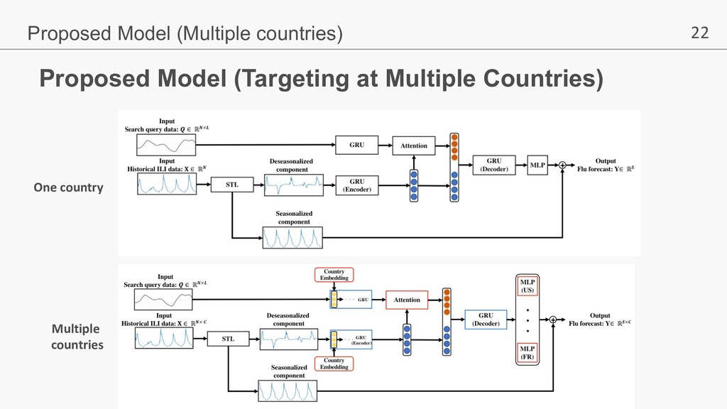 22 One country Multiple countries Proposed Mode...