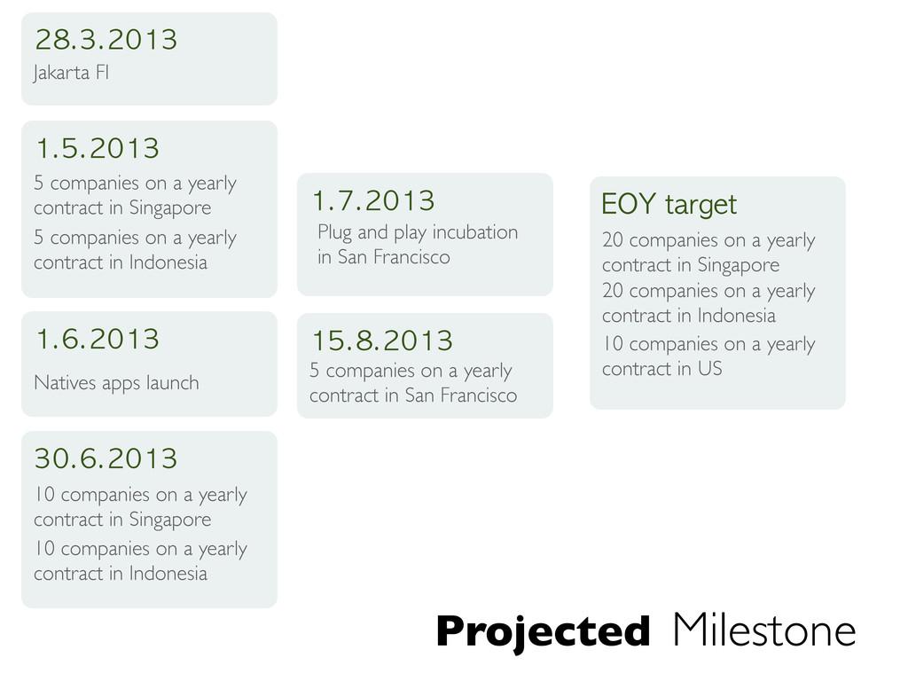 Projected Milestone 28.3.2013 Jakarta FI 1.5.20...