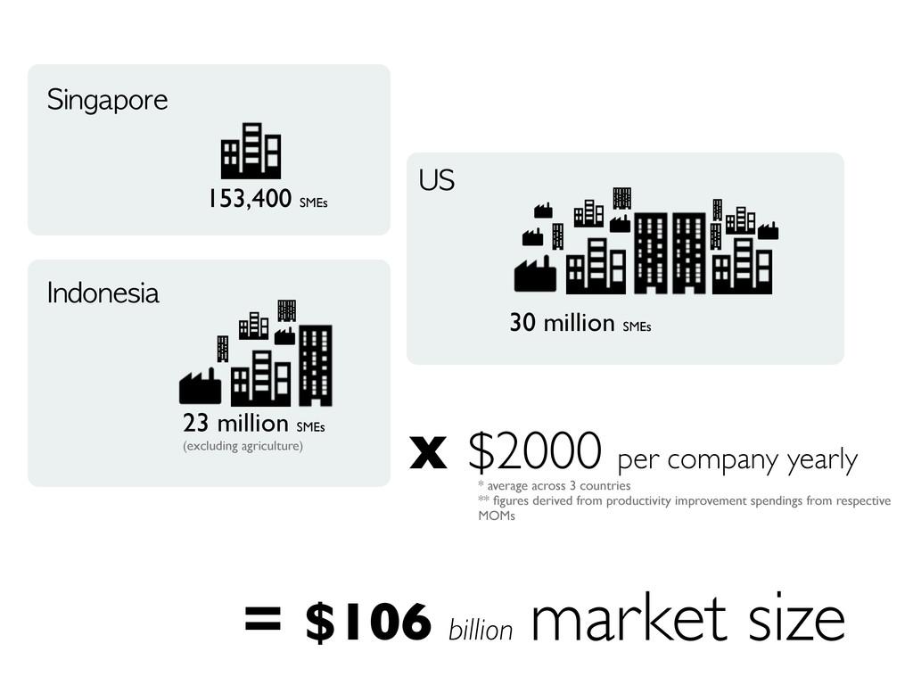 market size Singapore 153,400 SMEs Indonesia 23...