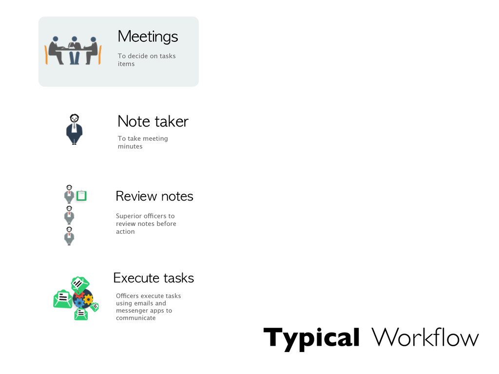 Typical Workflow Meetings To decide on tasks ite...
