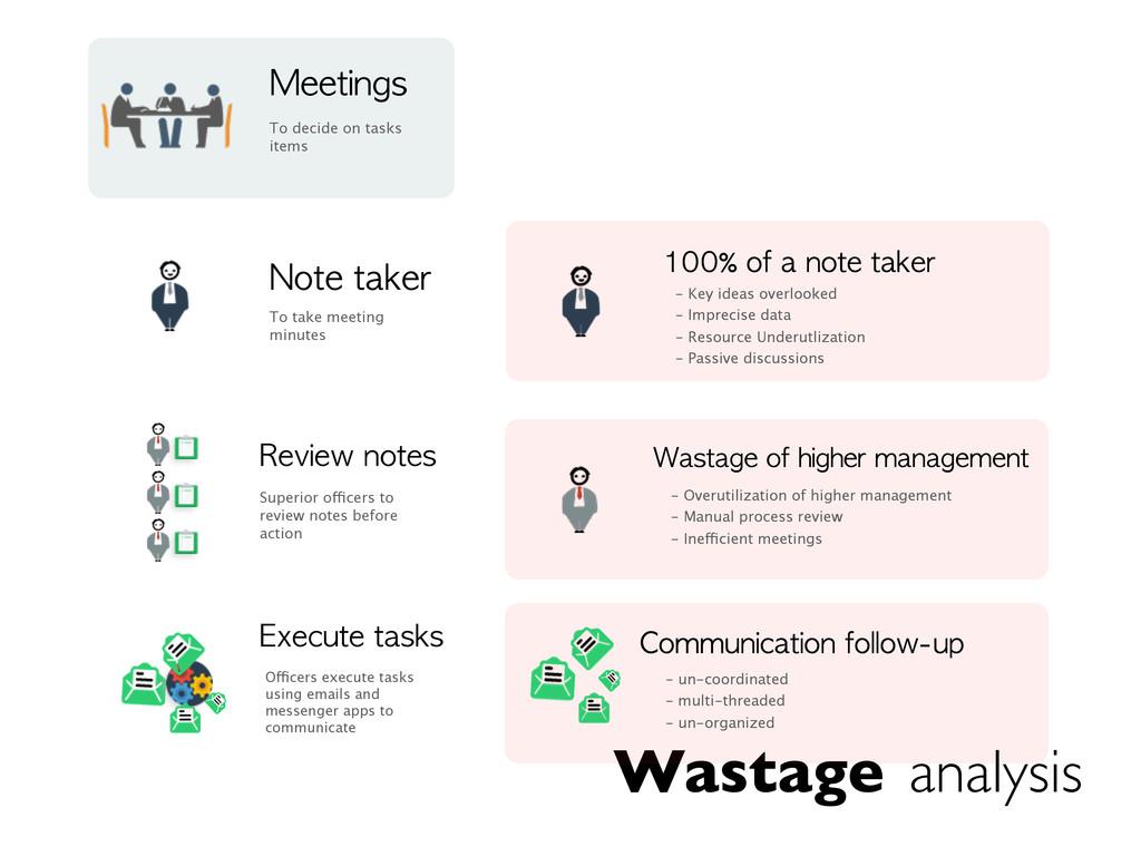 Wastage analysis Meetings To decide on tasks it...