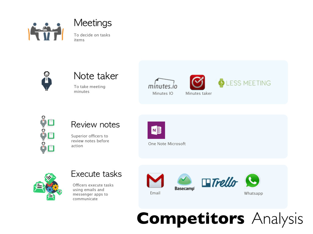 Competitors Analysis Meetings To decide on task...