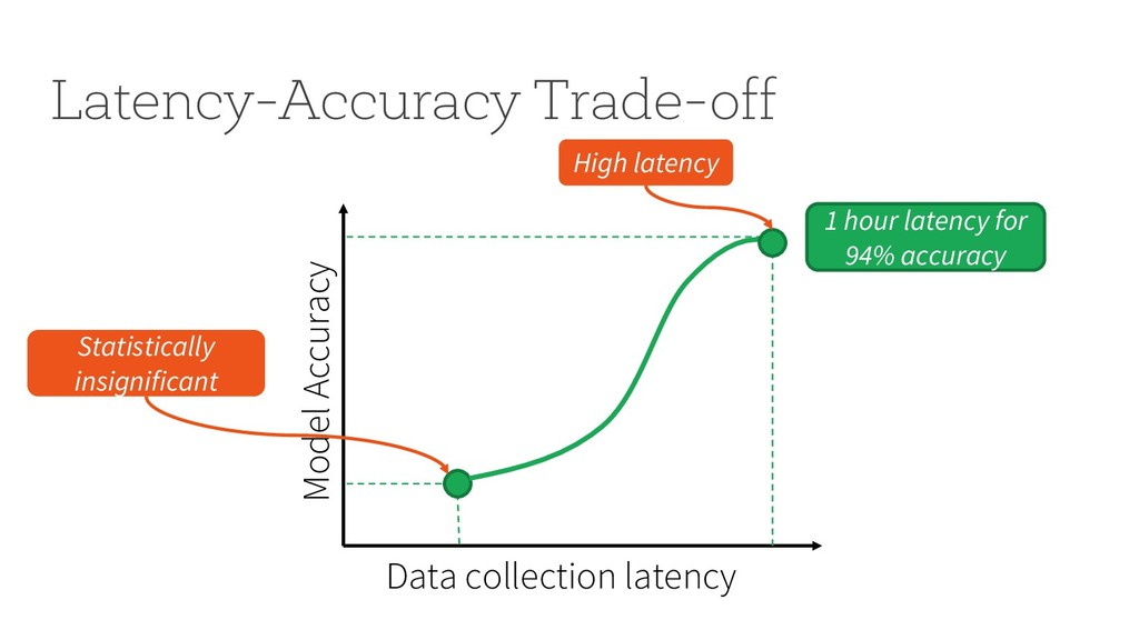 Latency-Accuracy Trade-off Data collection late...
