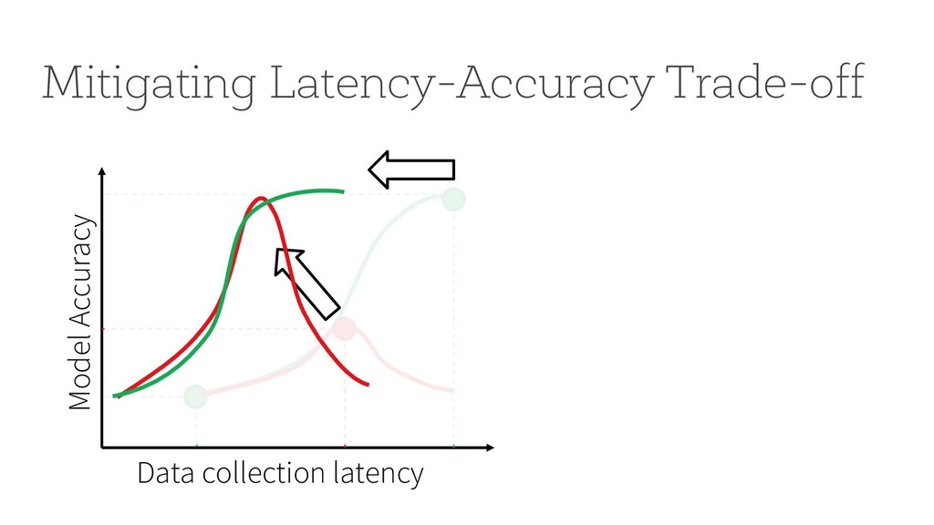 Mitigating Latency-Accuracy Trade-off Data coll...