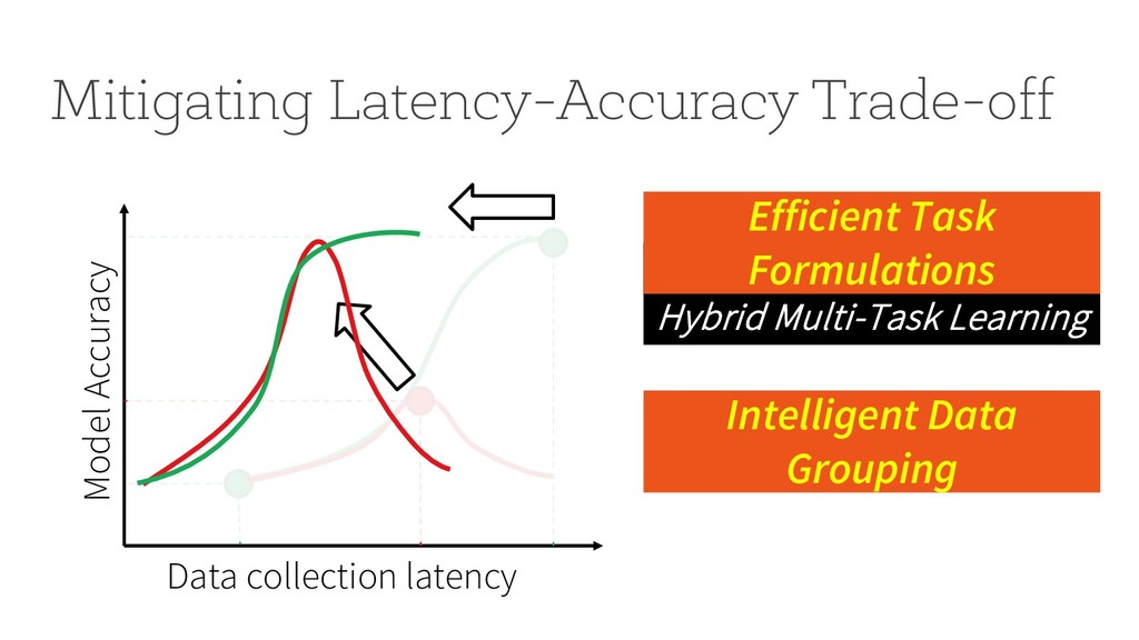Hybrid Multi-Task Learning Mitigating Latency-A...