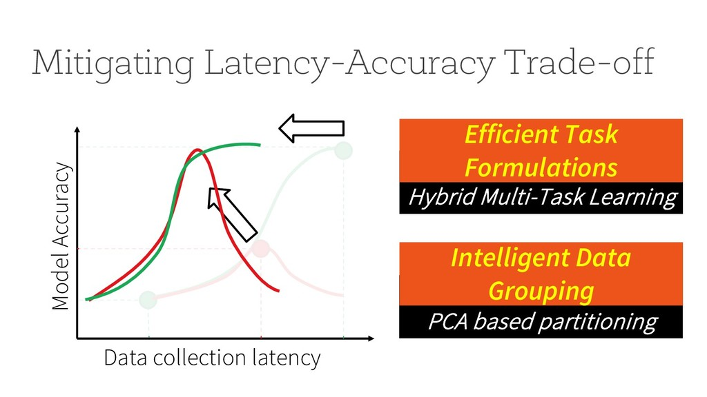 PCA based partitioning Hybrid Multi-Task Learni...