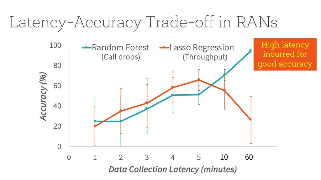 Latency-Accuracy Trade-off in RANs 0 20 40 60 8...
