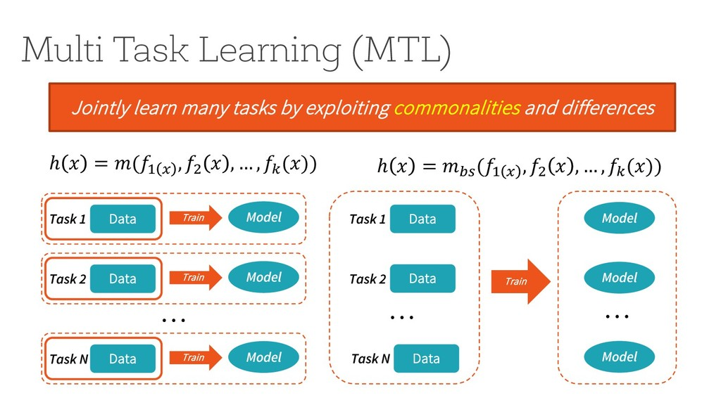 Multi Task Learning (MTL) Jointly learn many ta...