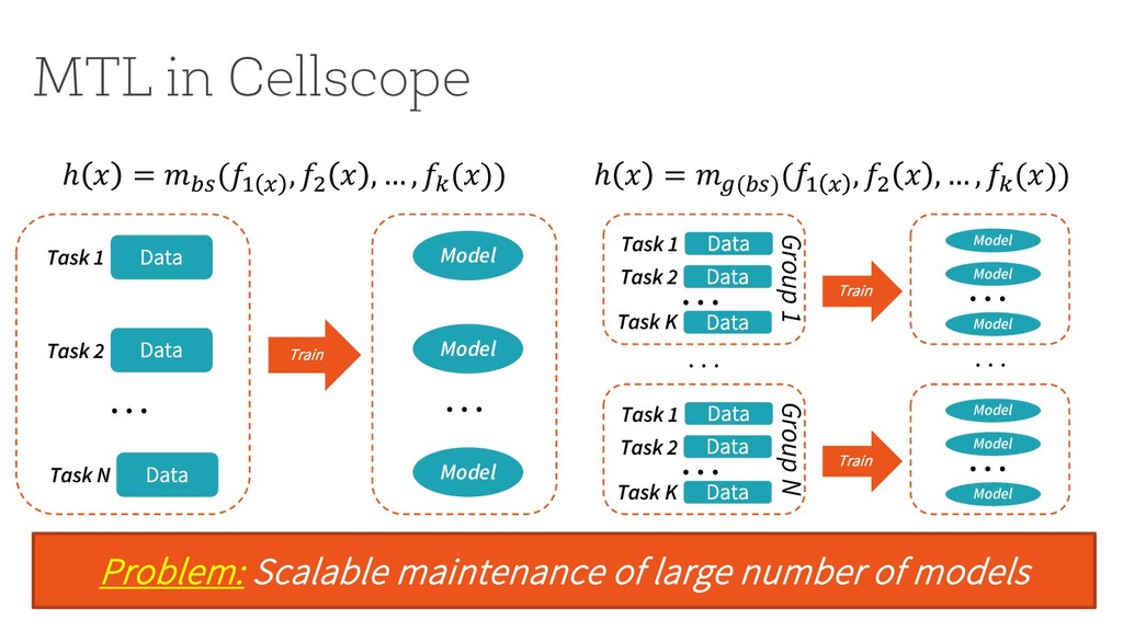 MTL in Cellscope Problem: Scalable maintenance ...