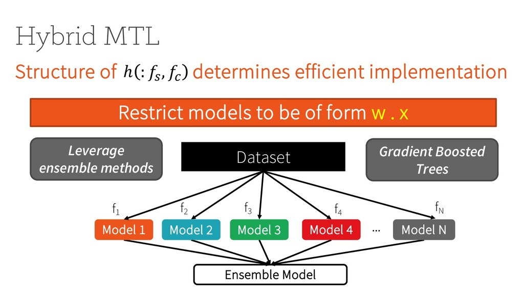 Hybrid MTL Structure of determines efficient im...