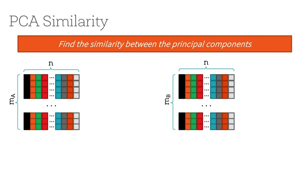 PCA Similarity Find the similarity between the ...