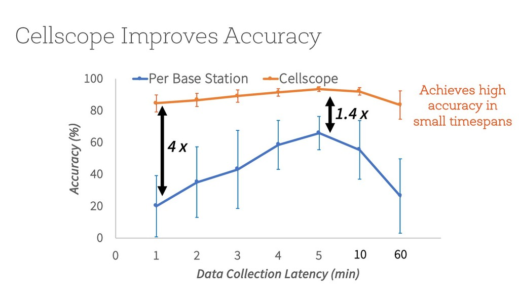 Cellscope Improves Accuracy 0 20 40 60 80 100 0...