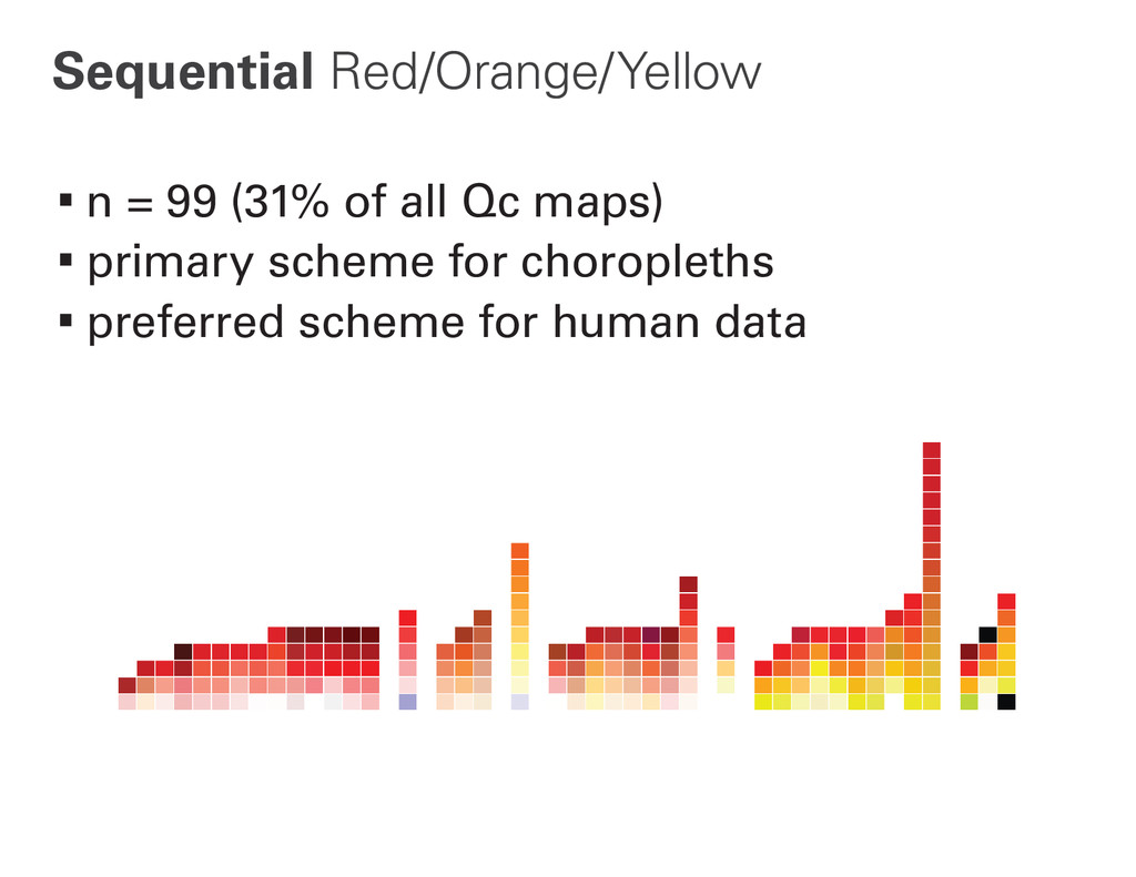 Sequential Red/Orange/Yellow ∙n = 99 (31% of al...