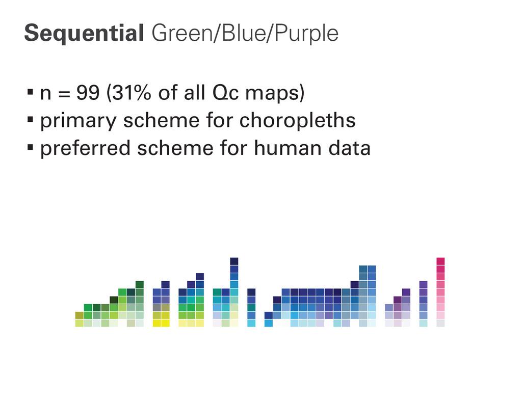 Sequential Green/Blue/Purple ∙n = 99 (31% of al...