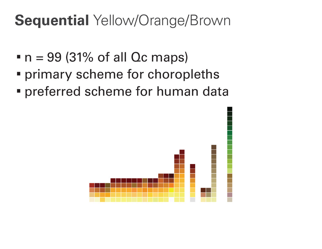 Sequential Yellow/Orange/Brown ∙n = 99 (31% of ...