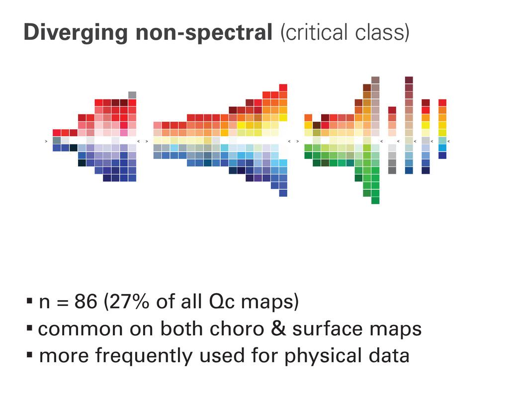 Diverging non-spectral (critical class) ∙n = 86...