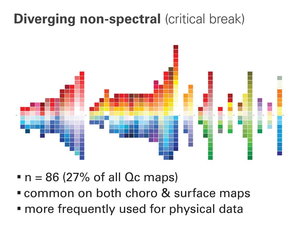 Diverging non-spectral (critical break) ∙n = 86...