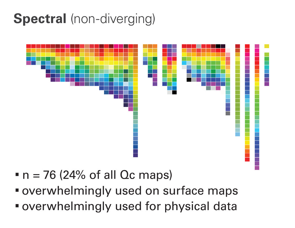 Spectral (non-diverging) ∙n = 76 (24% of all Qc...
