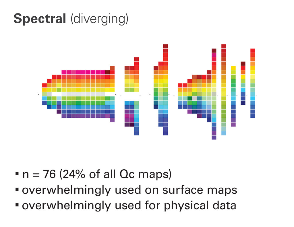 Spectral (diverging) ∙n = 76 (24% of all Qc map...