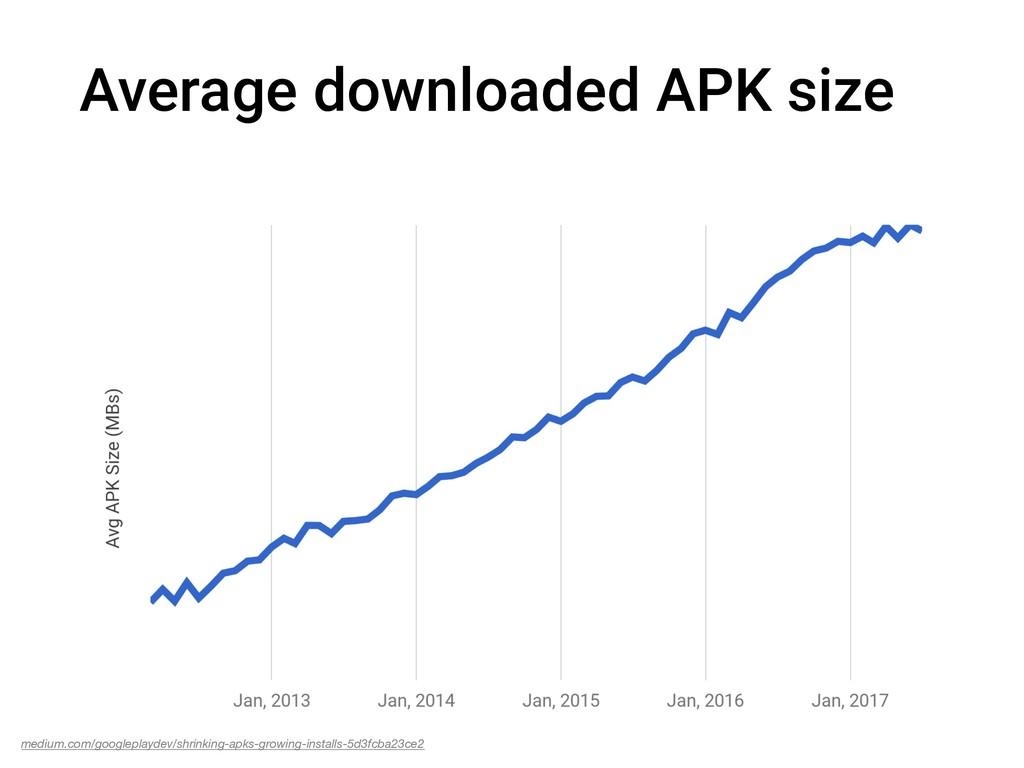 medium.com/googleplaydev/shrinking-apks-growing...